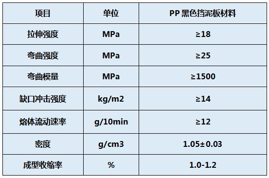 汽车挡泥板用改性PP料物性表