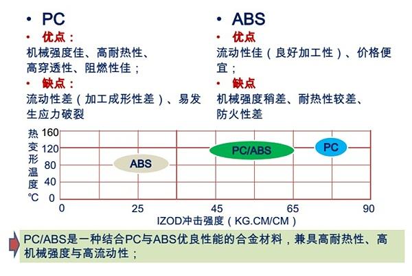 PC ABS合金
