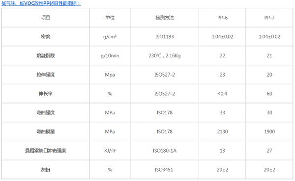 低气味、低VOC改性PP材料性能指标