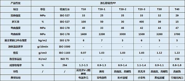 青岛中新华美滑石粉填充PP物性表